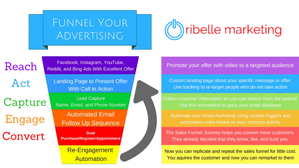 Sales Funnel Marketing and Advertising